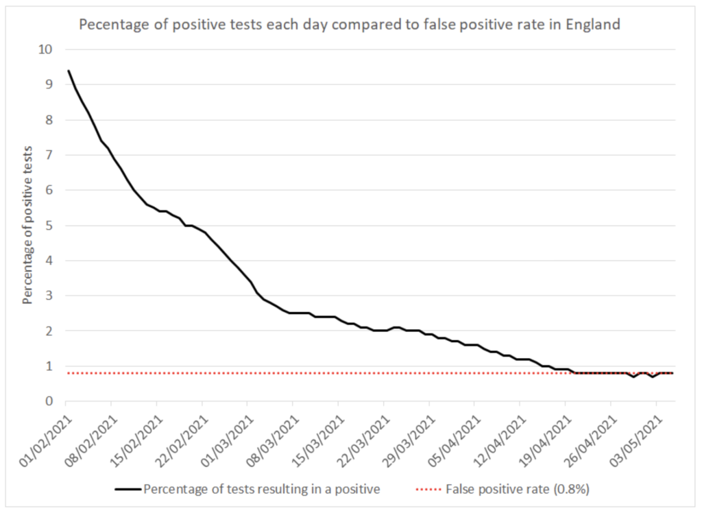 Percentage of positive tests each day compared to false positive rate in England